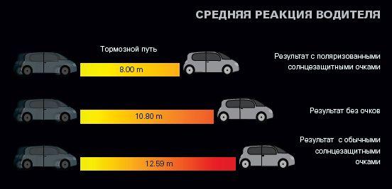 Как избежать аварий при ночном вождении. Что такое поляризационные очки? Poljarisazionnyje_2