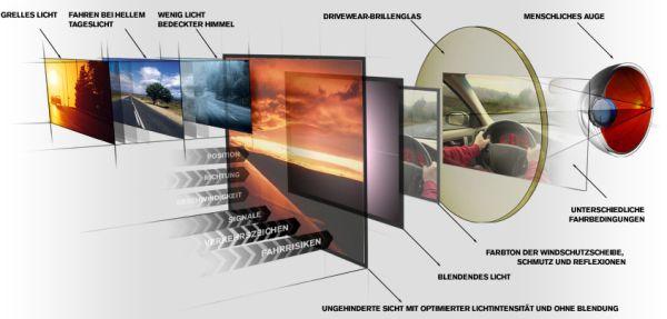 Как избежать аварий при ночном вождении. Что такое поляризационные очки? Poljarisazionnyje_5